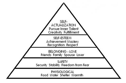 basic-human-needs-maslow